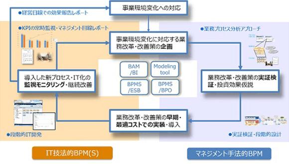 弊社におけるBPMの定義について